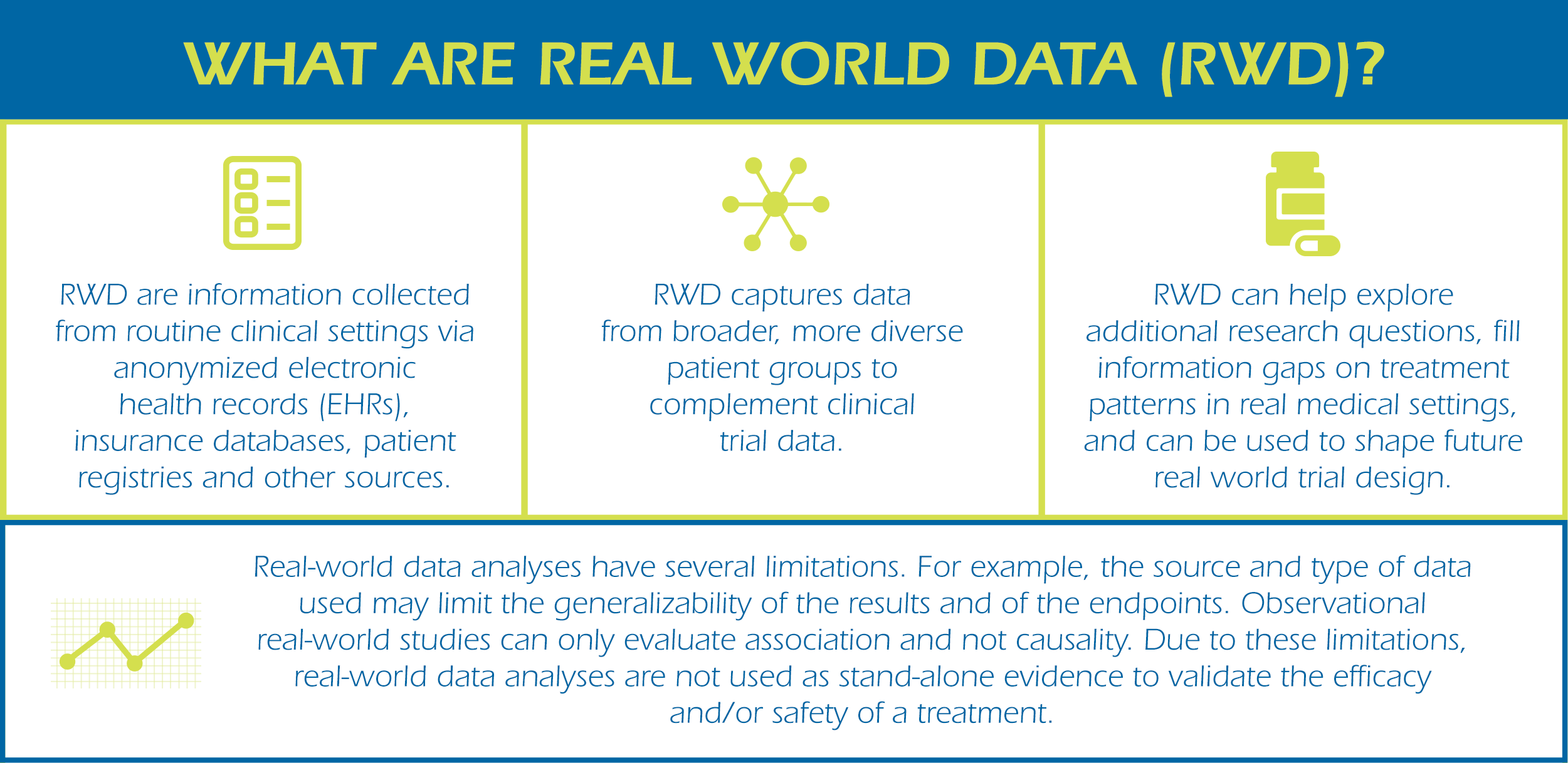 Real-World Data Infographic