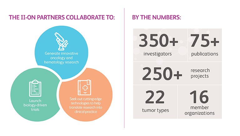 Advancing Cancer Research through Collaboration