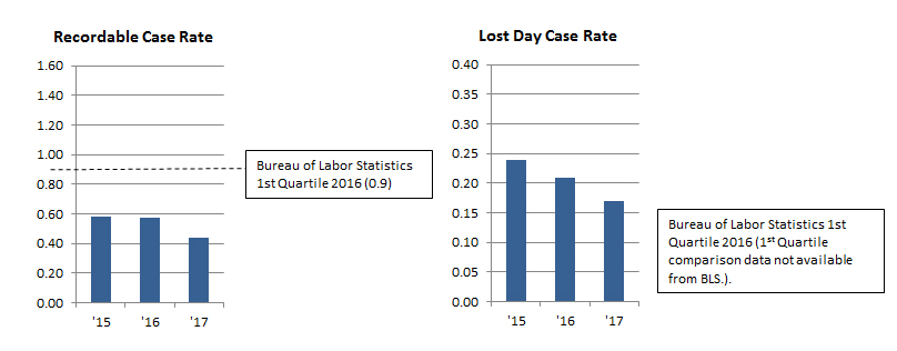 Recordable / Lost Day Case Rates